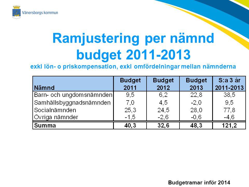 Budgetramar inför 2014 Ramjustering per nämnd budget 2011-2013 exkl lön- o priskompensation, exkl omfördelningar mellan nämnderna