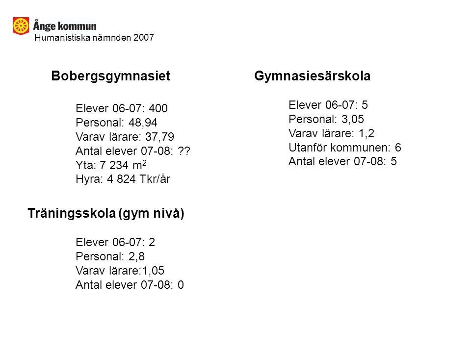 Humanistiska nämnden 2007 Bobergsgymnasiet Elever 06-07: 400 Personal: 48,94 Varav lärare: 37,79 Antal elever 07-08: ?.