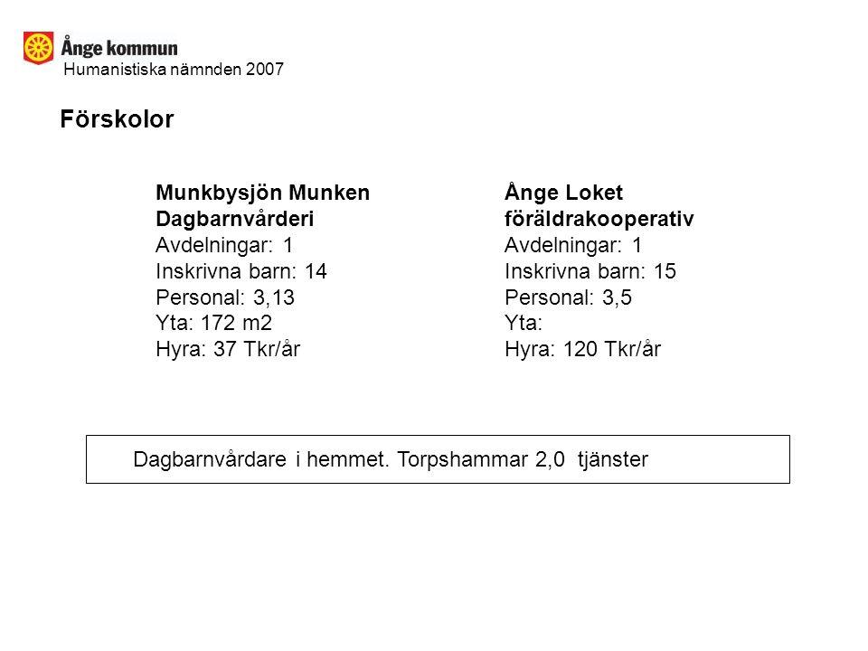 Humanistiska nämnden 2007 Förskolor Munkbysjön Munken Dagbarnvårderi Avdelningar: 1 Inskrivna barn: 14 Personal: 3,13 Yta: 172 m2 Hyra: 37 Tkr/år Ånge Loket föräldrakooperativ Avdelningar: 1 Inskrivna barn: 15 Personal: 3,5 Yta: Hyra: 120 Tkr/år Dagbarnvårdare i hemmet.