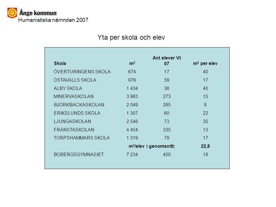 Humanistiska nämnden 2007 Alla Grundskolor F - 9 Elever totalt (F – 9) 06 - 07: 1 199 Elever totalt (F – 9) 07 - 08: 1 125 Elever totalt (F – 9) 08 - 09: 1 061 Elever totalt (F – 9) 09 - 10: 1 016 Elever totalt (F – 9) 10 - 11: 971 Elever totalt (F – 9) 11 - 12: 958 Elever totalt (F – 9) 12 - 13: 909 Minskning totalt: - 290