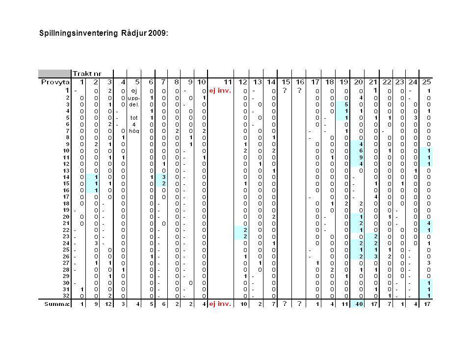 Spillningsinventering Rådjur 2009: