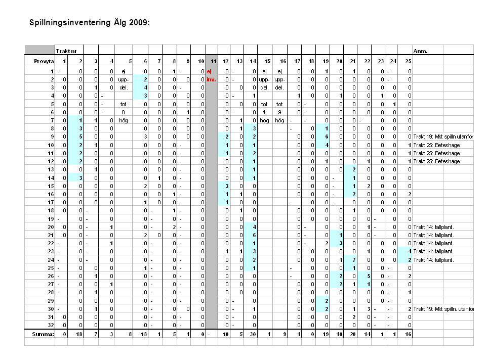Spillningsinventering Älg 2009: