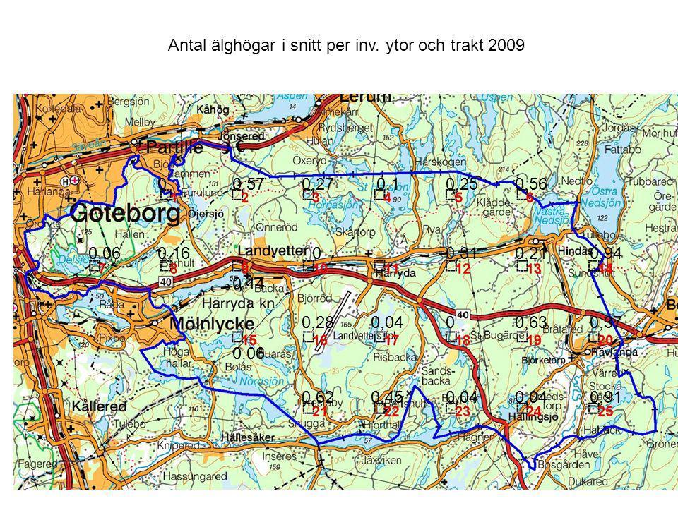 Inventeringsperiod: 1 april -1 maj Traktstorlek: 500 x 500 m Antal trakter: 25 2009 2008 Antal ytor per trakt: 32 24 Antal ytor totalt: 800 600 Antal inv.