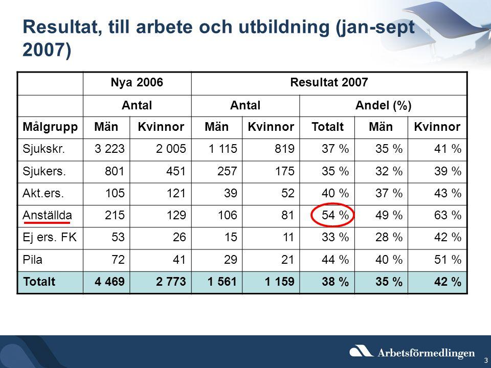 3 Resultat, till arbete och utbildning (jan-sept 2007) Nya 2006Resultat 2007 Antal Andel (%) MålgruppMänKvinnorMänKvinnorTotaltMänKvinnor Sjukskr.3 2232 0051 11581937 %35 %41 % Sjukers.80145125717535 %32 %39 % Akt.ers.105121395240 %37 %43 % Anställda2151291068154 %49 % 63 % Ej ers.