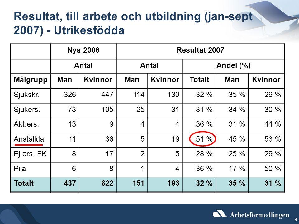 4 Resultat, till arbete och utbildning (jan-sept 2007) - Utrikesfödda Nya 2006Resultat 2007 Antal Andel (%) MålgruppMänKvinnorMänKvinnorTotaltMänKvinnor Sjukskr.32644711413032 %35 %29 % Sjukers.73105253131 %34 %30 % Akt.ers.1394436 %31 %44 % Anställda113651951 %45 %53 % Ej ers.