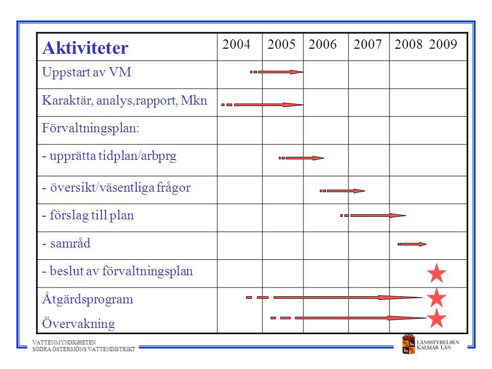 VATTENMYNDIGHETEN SÖDRA ÖSTERSJÖNS VATTENDISTRIKT Aktiviteter 20042005200620072008 2009 Uppstart av VM Karaktär, analys,rapport, Mkn Förvaltningsplan: