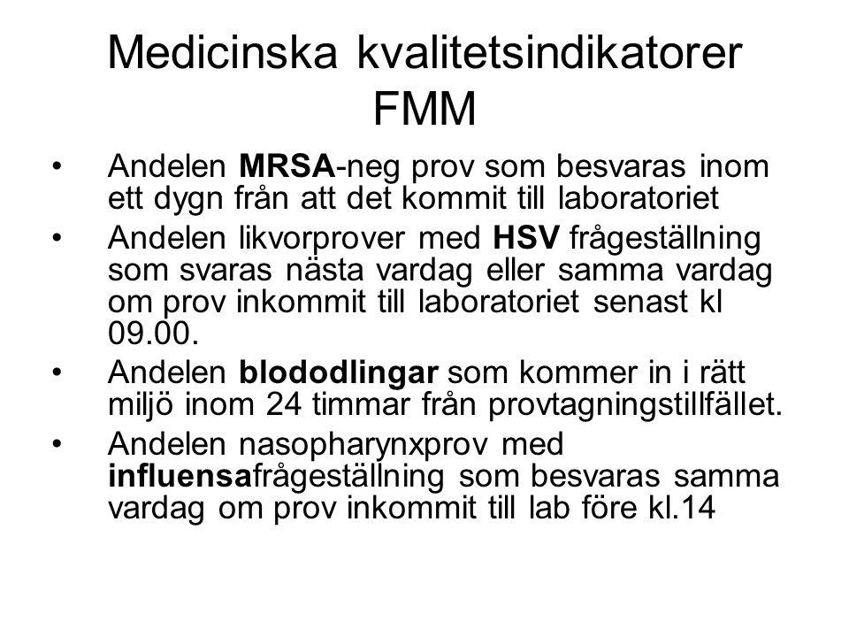 Medicinska kvalitetsindikatorer FMM Andelen MRSA-neg prov som besvaras inom ett dygn från att det kommit till laboratoriet Andelen likvorprover med HS