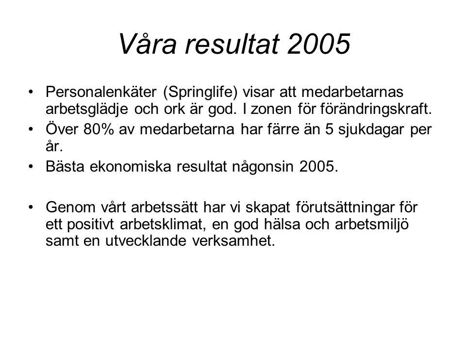 Våra resultat 2005 Personalenkäter (Springlife) visar att medarbetarnas arbetsglädje och ork är god. I zonen för förändringskraft. Över 80% av medarbe