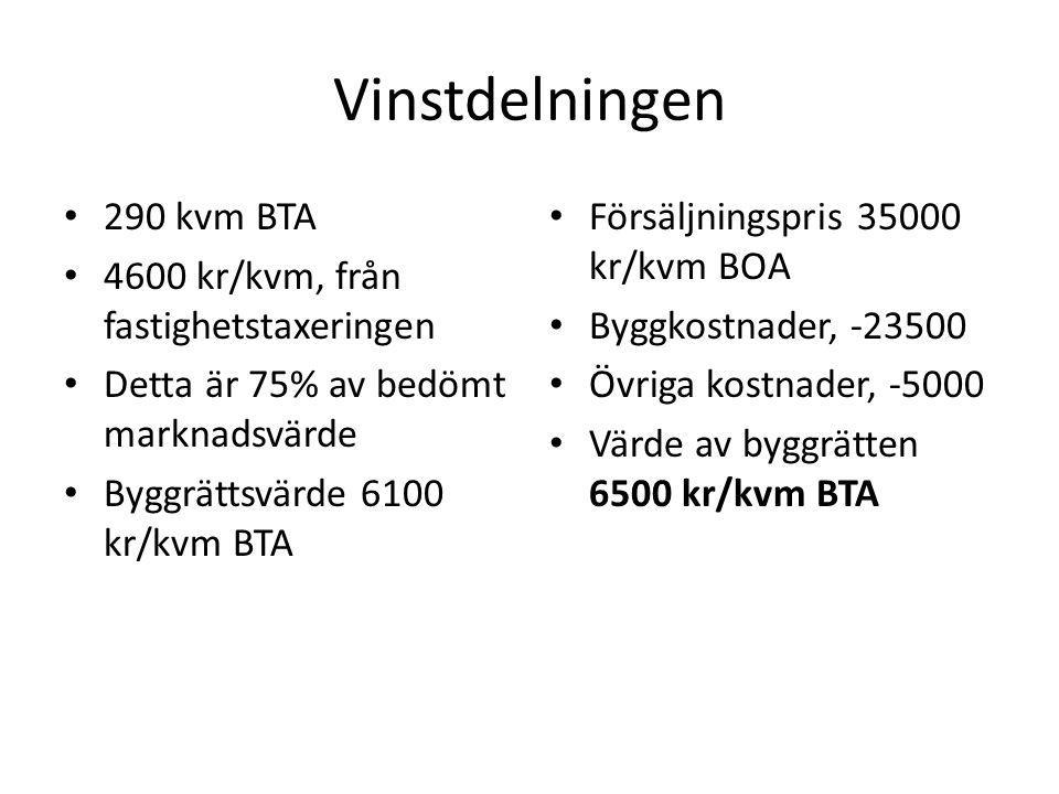 Vinstdelningen 290 kvm BTA 4600 kr/kvm, från fastighetstaxeringen Detta är 75% av bedömt marknadsvärde Byggrättsvärde 6100 kr/kvm BTA Försäljningspris 35000 kr/kvm BOA Byggkostnader, -23500 Övriga kostnader, -5000 Värde av byggrätten 6500 kr/kvm BTA