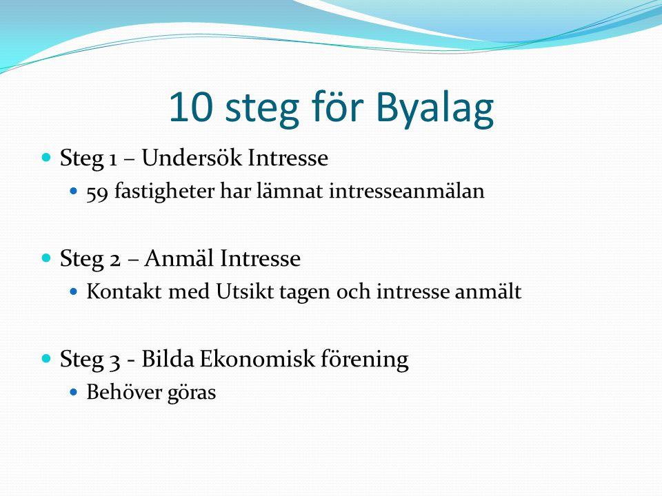 Rekomendationer Utsikt och Linköpings kommun rekomenderar Solidarisk kostnadsfördelning Byalag täcker < 1 km från stamnätet