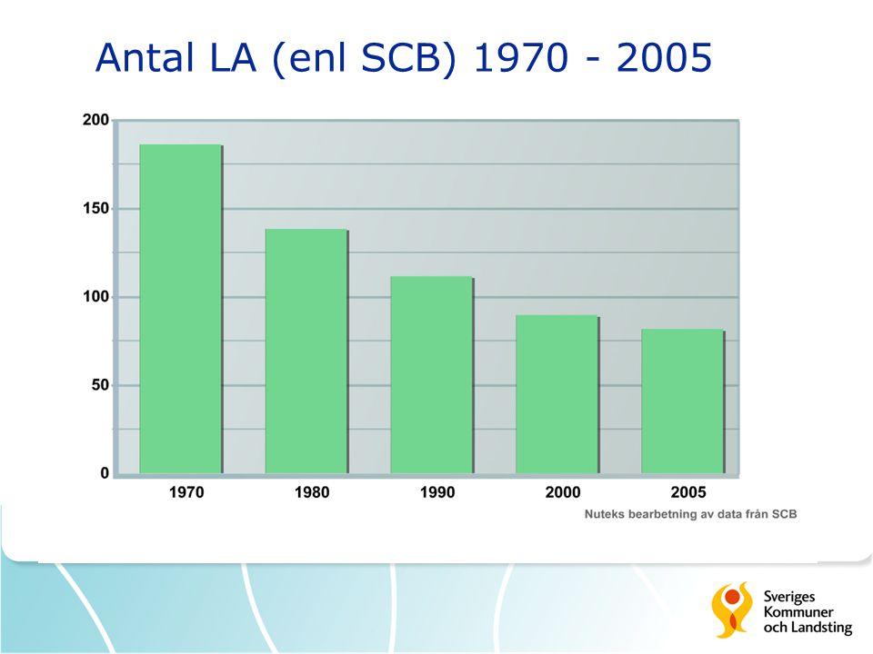 Antal LA (enl SCB) 1970 - 2005