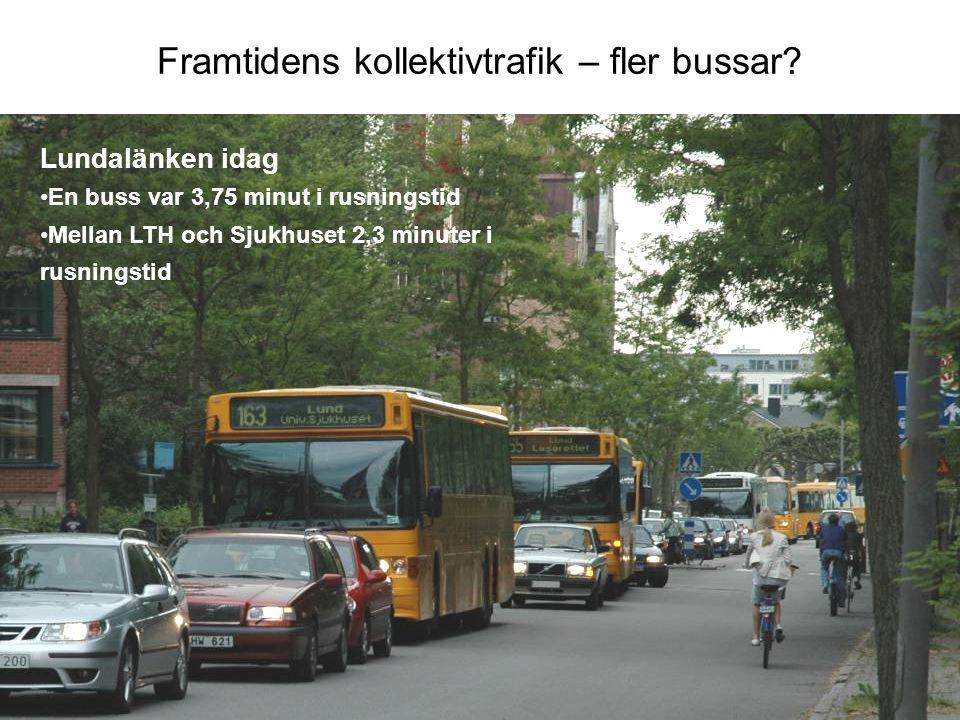 Framtidens kollektivtrafik – fler bussar? Lundalänken idag En buss var 3,75 minut i rusningstid Mellan LTH och Sjukhuset 2,3 minuter i rusningstid
