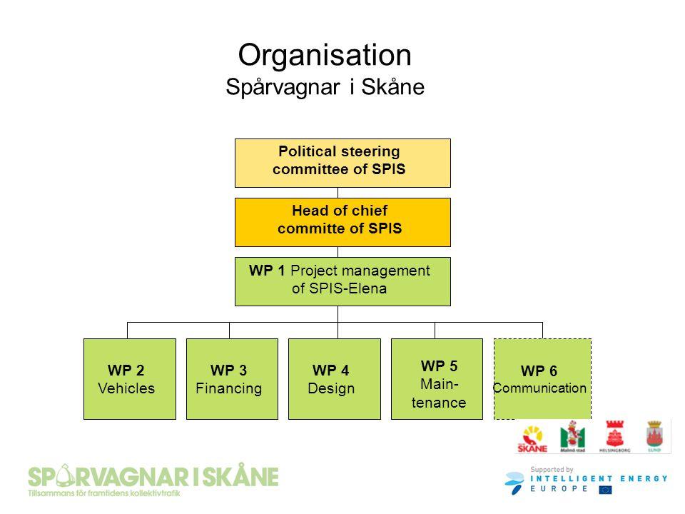 Organisation Spårvagnar i Skåne Political steering committee of SPIS Head of chief committe of SPIS WP 1 Project management of SPIS-Elena WP 2 Vehicle