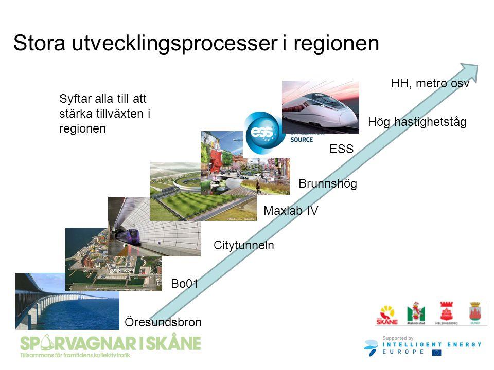 Stora utvecklingsprocesser i regionen Öresundsbron Bo01 Citytunneln Maxlab IV ESS Brunnshög Hög hastighetståg HH, metro osv Syftar alla till att stärk