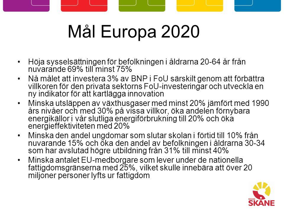 Mål Europa 2020 Höja sysselsättningen för befolkningen i åldrarna 20-64 år från nuvarande 69% till minst 75% Nå målet att investera 3% av BNP i FoU särskilt genom att förbättra villkoren för den privata sektorns FoU-investeringar och utveckla en ny indikator för att kartlägga innovation Minska utsläppen av växthusgaser med minst 20% jämfört med 1990 års nivåer och med 30% på vissa villkor, öka andelen förnybara energikällor i vår slutliga energiförbrukning till 20% och öka energieffektiviteten med 20% Minska den andel ungdomar som slutar skolan i förtid till 10% från nuvarande 15% och öka den andel av befolkningen i åldrarna 30-34 som har avslutad högre utbildning från 31% till minst 40% Minska antalet EU-medborgare som lever under de nationella fattigdomsgränserna med 25%, vilket skulle innebära att över 20 miljoner personer lyfts ur fattigdom