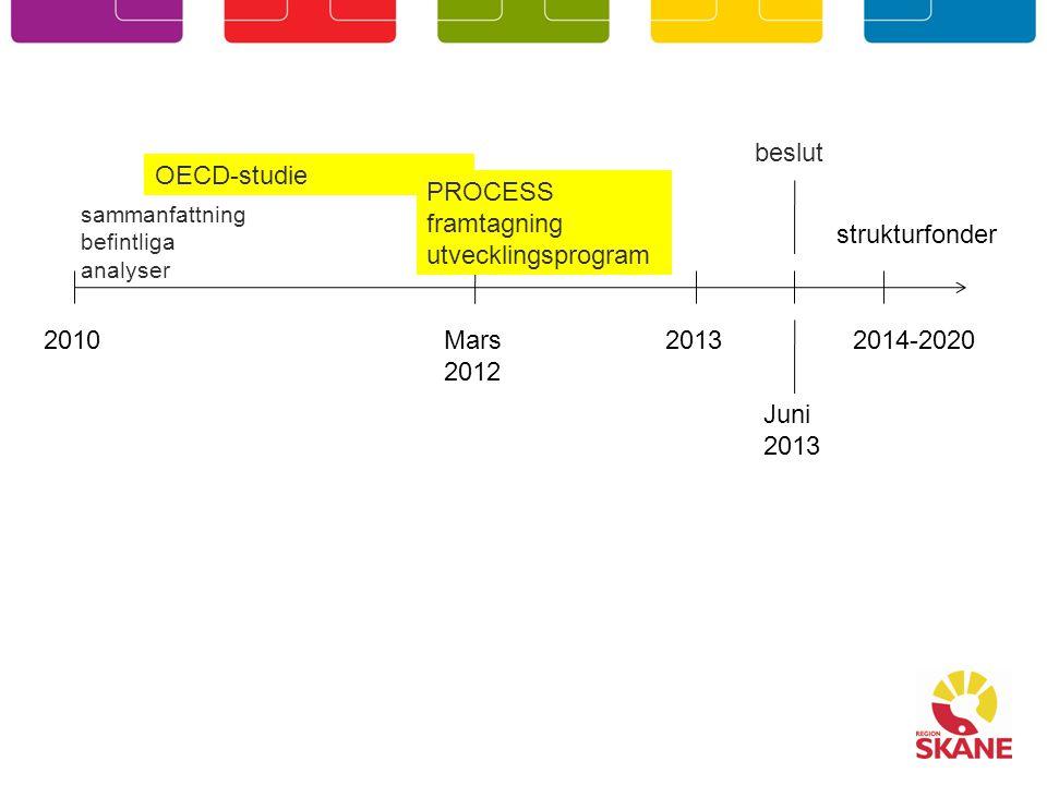 2010 OECD-studie Mars 2012 2014-2020 strukturfonder Juni 2013 beslut 2013 sammanfattning befintliga analyser PROCESS framtagning utvecklingsprogram