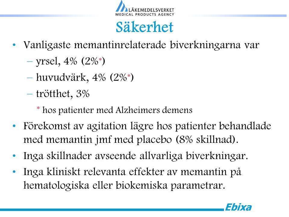 Ebixa Säkerhet Vanligaste memantinrelaterade biverkningarna var –yrsel, 4% (2% * ) –huvudvärk, 4% (2% * ) –trötthet, 3% * hos patienter med Alzheimers demens Förekomst av agitation lägre hos patienter behandlade med memantin jmf med placebo (8% skillnad).