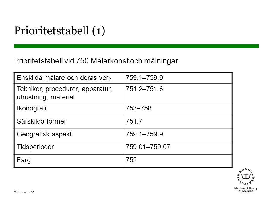 Sidnummer 31 Prioritetstabell (1) Prioritetstabell vid 750 Målarkonst och målningar Enskilda målare och deras verk759.1–759.9 Tekniker, procedurer, apparatur, utrustning, material 751.2–751.6 Ikonografi753–758 Särskilda former751.7 Geografisk aspekt759.1–759.9 Tidsperioder759.01–759.07 Färg752