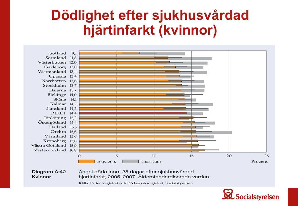 Dödlighet efter sjukhusvårdad hjärtinfarkt (kvinnor)