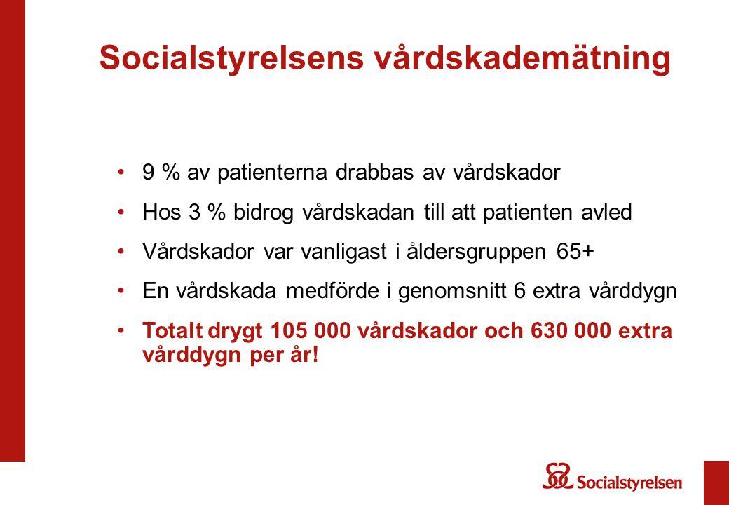 Socialstyrelsens vårdskademätning 9 % av patienterna drabbas av vårdskador Hos 3 % bidrog vårdskadan till att patienten avled Vårdskador var vanligast