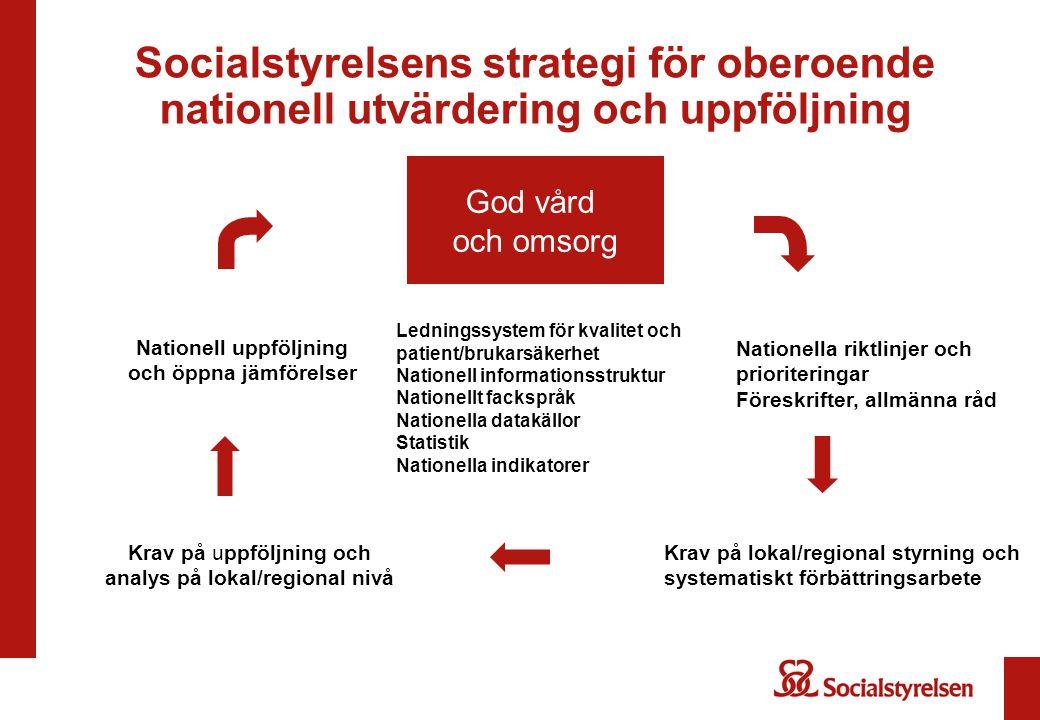 Socialstyrelsens strategi för oberoende nationell utvärdering och uppföljning Nationell uppföljning och öppna jämförelser Nationella riktlinjer och pr