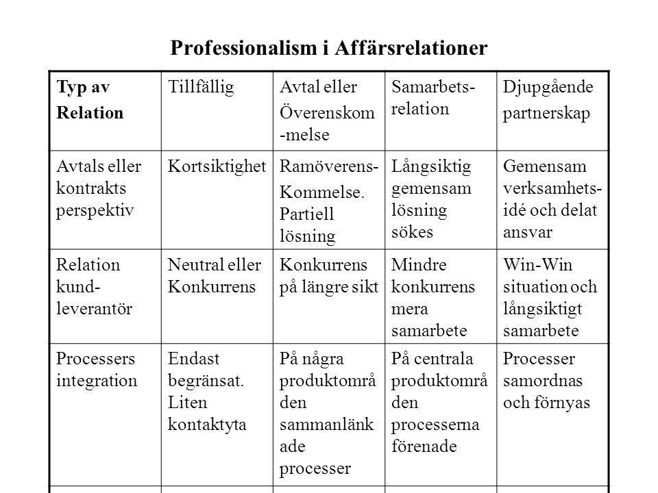 Professionalism i Affärsrelationer Typ av Relation TillfälligAvtal eller Överenskom -melse Samarbets- relation Djupgående partnerskap Avtals eller kontrakts perspektiv KortsiktighetRamöverens- Kommelse.