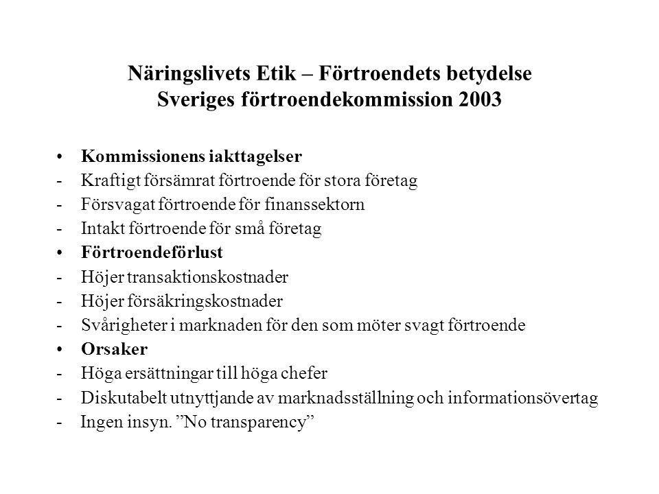 Näringslivets Etik – Förtroendets betydelse Sveriges förtroendekommission 2003 Kommissionens iakttagelser -Kraftigt försämrat förtroende för stora företag -Försvagat förtroende för finanssektorn -Intakt förtroende för små företag Förtroendeförlust -Höjer transaktionskostnader -Höjer försäkringskostnader -Svårigheter i marknaden för den som möter svagt förtroende Orsaker -Höga ersättningar till höga chefer -Diskutabelt utnyttjande av marknadsställning och informationsövertag - Ingen insyn.