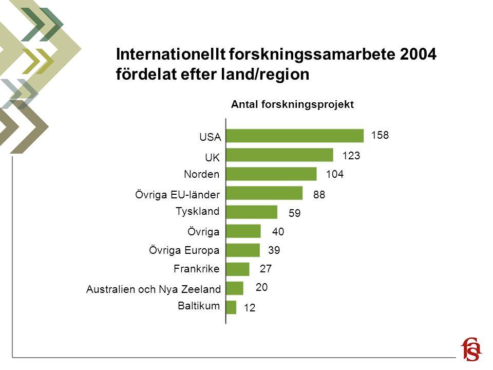 Internationellt forskningssamarbete 2004 fördelat efter land/region Antal forskningsprojekt USA UK Norden Övriga EU-länder Tyskland Övriga Övriga Euro
