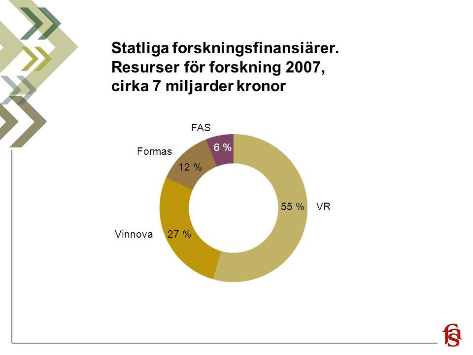 Statliga forskningsfinansiärer. Resurser för forskning 2007, cirka 7 miljarder kronor 27 % 12 % 55 % 6 % Vinnova VR Formas FAS