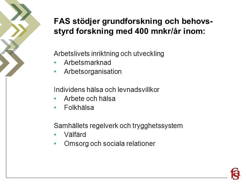 FAS stödjer grundforskning och behovs- styrd forskning med 400 mnkr/år inom: Arbetslivets inriktning och utveckling Arbetsmarknad Arbetsorganisation Individens hälsa och levnadsvillkor Arbete och hälsa Folkhälsa Samhällets regelverk och trygghetssystem Välfärd Omsorg och sociala relationer