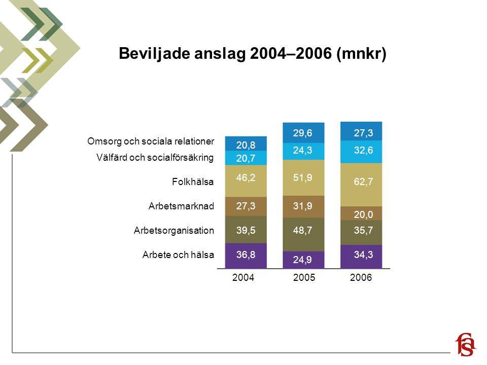 Beviljade anslag 2004–2006 (mnkr) Arbete och hälsa Arbetsorganisation Arbetsmarknad Folkhälsa Välfärd och socialförsäkring Omsorg och sociala relation