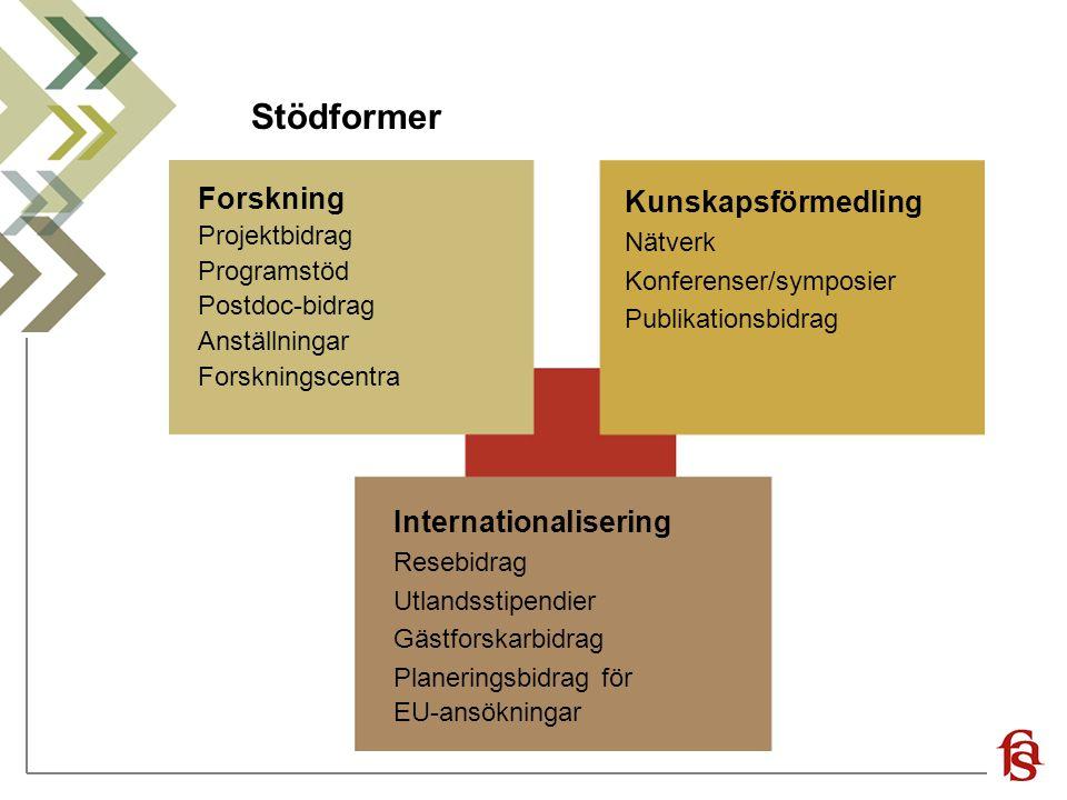 Stödformer Forskning Projektbidrag Programstöd Postdoc-bidrag Anställningar Forskningscentra Internationalisering Resebidrag Utlandsstipendier Gästforskarbidrag Planeringsbidrag för EU-ansökningar Kunskapsförmedling Nätverk Konferenser/symposier Publikationsbidrag