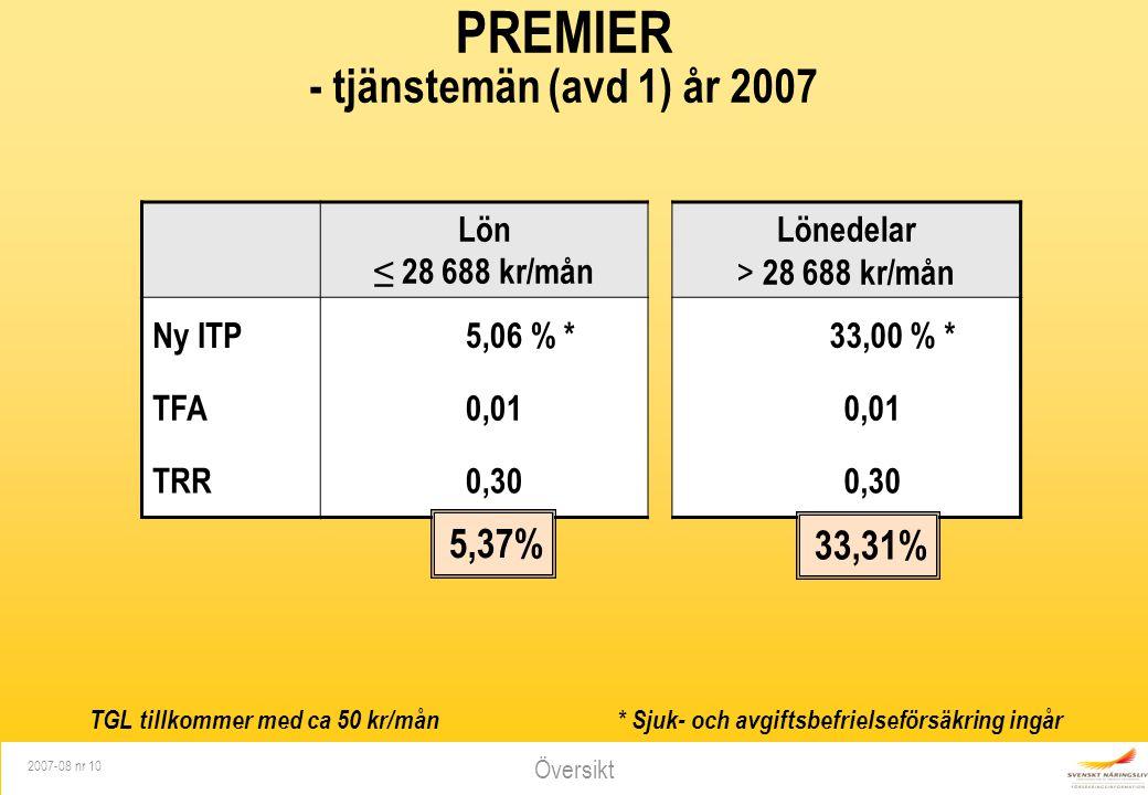 Översikt 2007-08 nr 10 PREMIER - tjänstemän (avd 1) år 2007 * Sjuk- och avgiftsbefrielseförsäkring ingår Lön ≤ 28 688 kr/mån Lönedelar > 28 688 kr/mån