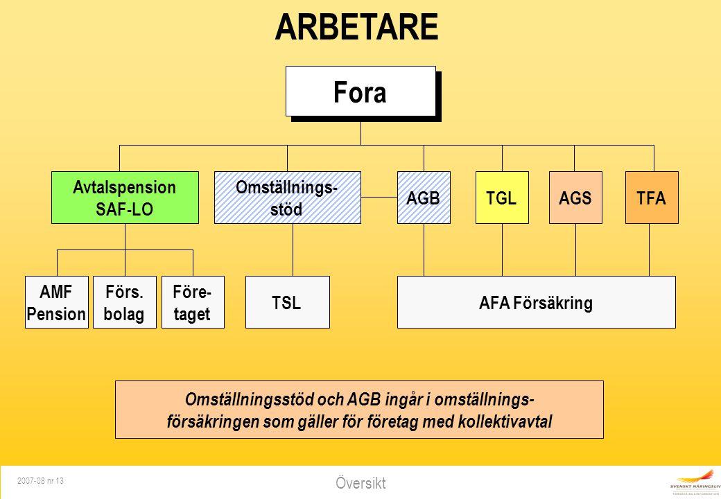 Översikt 2007-08 nr 13 Fora ARBETARE Omställnings- stöd AGBTGLAGSTFA AFA FörsäkringTSL AMF Pension Avtalspension SAF-LO Förs. bolag Före- taget Omstäl