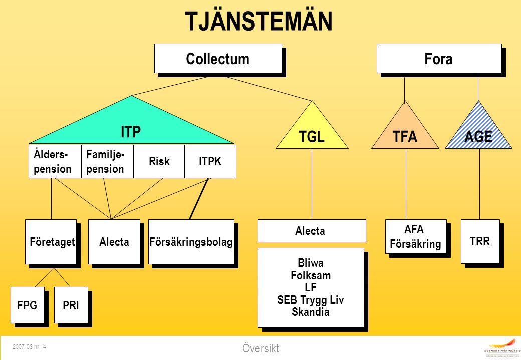 Översikt 2007-08 nr 14 TFAAGE AFA Försäkring TRR Fora TJÄNSTEMÄN ITP Risk Ålders- pension Familje- pension ITPK FPG PRI Företaget Alecta Försäkringsbo
