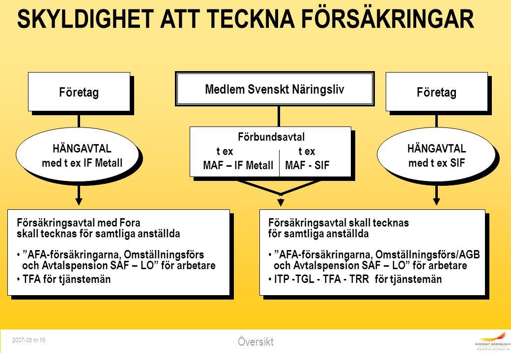 Översikt 2007-08 nr 16 SKYLDIGHET ATT TECKNA FÖRSÄKRINGAR Företag HÄNGAVTAL med t ex SIF Medlem Svenskt Näringsliv Förbundsavtalt ex MAF – IF MetallMA