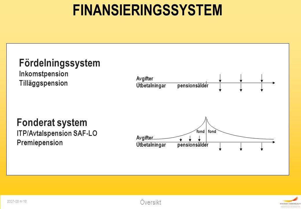Översikt 2007-08 nr 18 FINANSIERINGSSYSTEM Fonderat system ITP/Avtalspension SAF-LO Premiepension Avgifter Utbetalningar pensionsålder fond Avgifter U