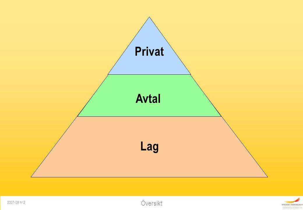 Översikt 2007-08 nr 2 Privat Avtal Lag