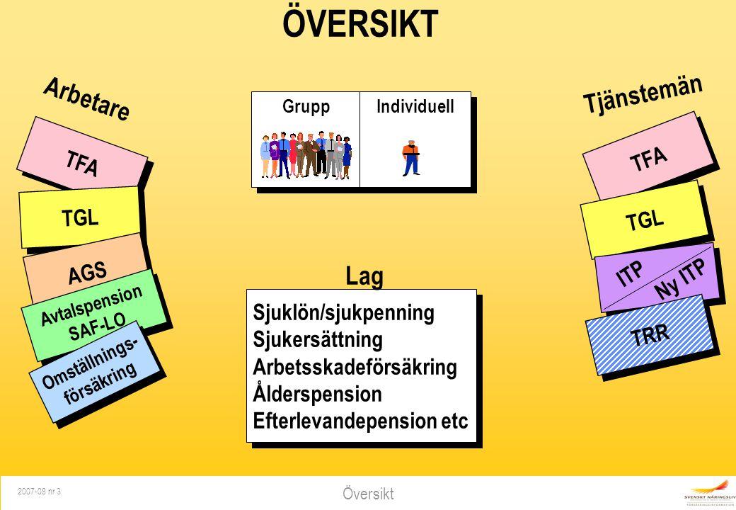 Översikt 2007-08 nr 3 TFA TGL AGS Avtalspension SAF-LO Omställnings- försäkring Arbetare TFA TGL TRR Tjänstemän Grupp Individuell ÖVERSIKT Sjuklön/sju