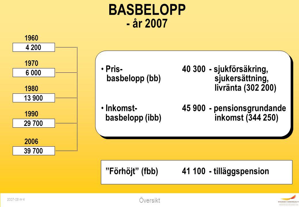 Översikt 2007-08 nr 4 BASBELOPP - år 2007 4 200 6 000 13 900 29 700 39 700 1960 1970 1980 1990 2006 Pris- 40 300- sjukförsäkring, basbelopp (bb)sjuker