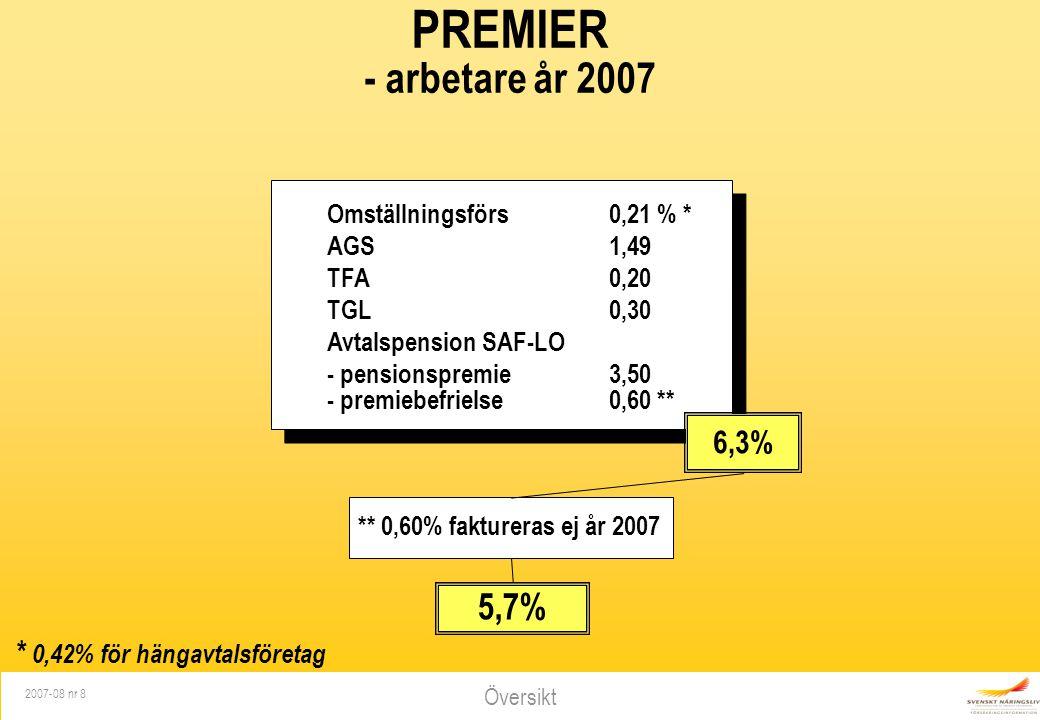Översikt 2007-08 nr 8 PREMIER - arbetare år 2007 Omställningsförs 0,21 % * AGS1,49 TFA0,20 TGL 0,30 Avtalspension SAF-LO - pensionspremie3,50 - premie