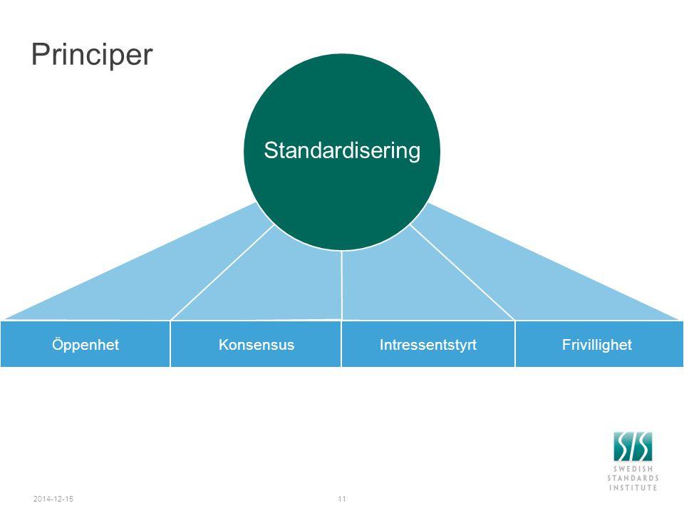 2014-12-15 Principer KonsensusFrivillighetIntressentstyrtÖppenhet Standardisering 11