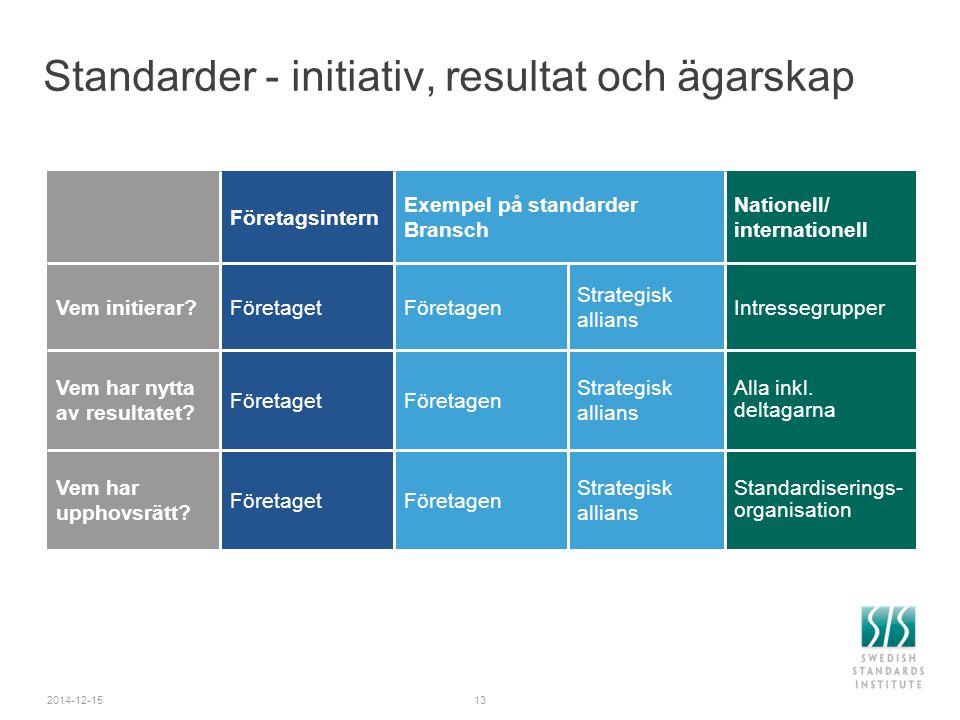 Standarder - initiativ, resultat och ägarskap 2014-12-1513 Företagsintern Exempel på standarder Bransch Nationell/ internationell Vem initierar?FöretagetFöretagen Strategisk allians Intressegrupper Vem har nytta av resultatet.
