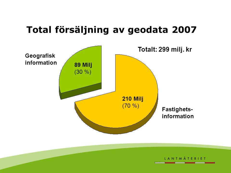 Total försäljning av geodata 2007 210 Milj (70 %) 89 Milj (30 %) Fastighets- information Geografisk information Totalt: 299 milj. kr