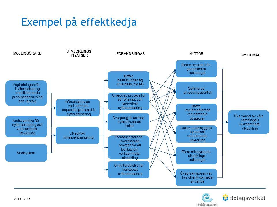 2014-12-15 Exempel på effektkedja Öka värdet av våra satsningar i verksamhets- utveckling Bättre beslutsunderlag (Business Cases) Utvecklad process fö