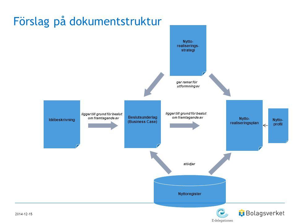 2014-12-15 Förslag på dokumentstruktur ger ramar för utformning av ligger till grund för beslut om framtagande av Nyttoregister stödjer Nytto- realise