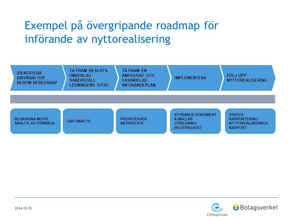2014-12-15 Exempel på övergripande roadmap för införande av nyttorealisering IDENTIFIERA DRIVKRAFTER BEDÖM BEREDSKAP TA FRAM BESLUTS- UNDERLAG SÄKERST