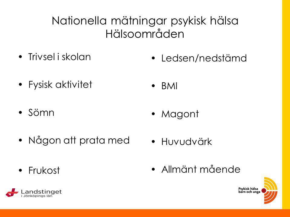 Lägesrapport Jönköping Juridiska avtal på plats vår 2014 Pilot genomförd med aggregerad data till Psynk-databasen sommar 2014 Inskick till datainspektionen september – 14 Väntar på samråd med datainspektionen höst 2014 Tillsammans med andra län sker ett revideringsarbete med de gemensamma frågor för psykisk hälsa som kommer att utgöra underlag till Psynkprojektets slutrapport dec 2014