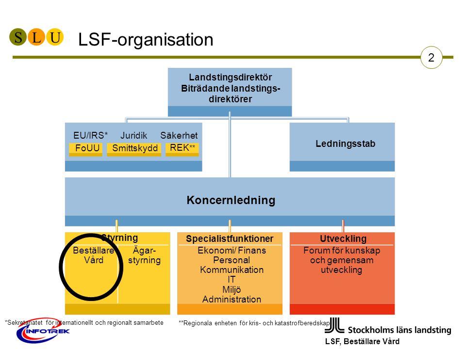 SLU LSF, Beställare Vård 2 LSF-organisation Landstingsdirektör Biträdande landstings- direktörer 2005-05-06 EU/IRS* Juridik Säkerhet Koncernledning Ledningsstab FoUU Smittskydd REK ** Styrning Beställare Vård Ägar- styrning Specialistfunktioner Utveckling *Sekretariatet för internationellt och regionalt samarbete **Regionala enheten för kris- och katastrofberedskap Ekonomi/ Finans Personal Kommunikation IT Miljö Administration Forum för kunskap och gemensam utveckling
