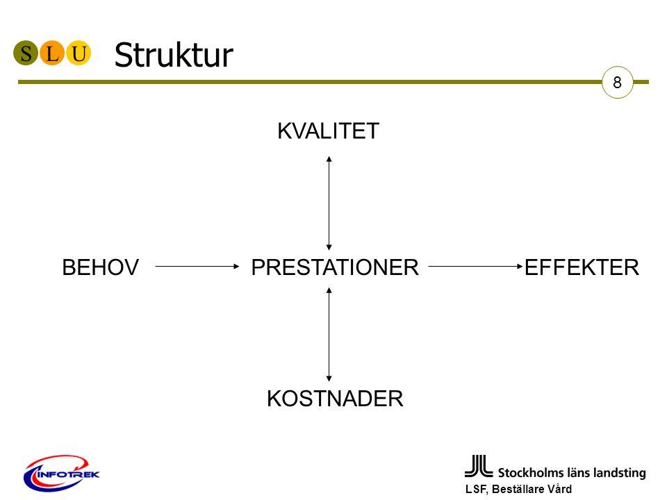 SLU LSF, Beställare Vård 8 Struktur KVALITET PRESTATIONER KOSTNADER EFFEKTERBEHOV